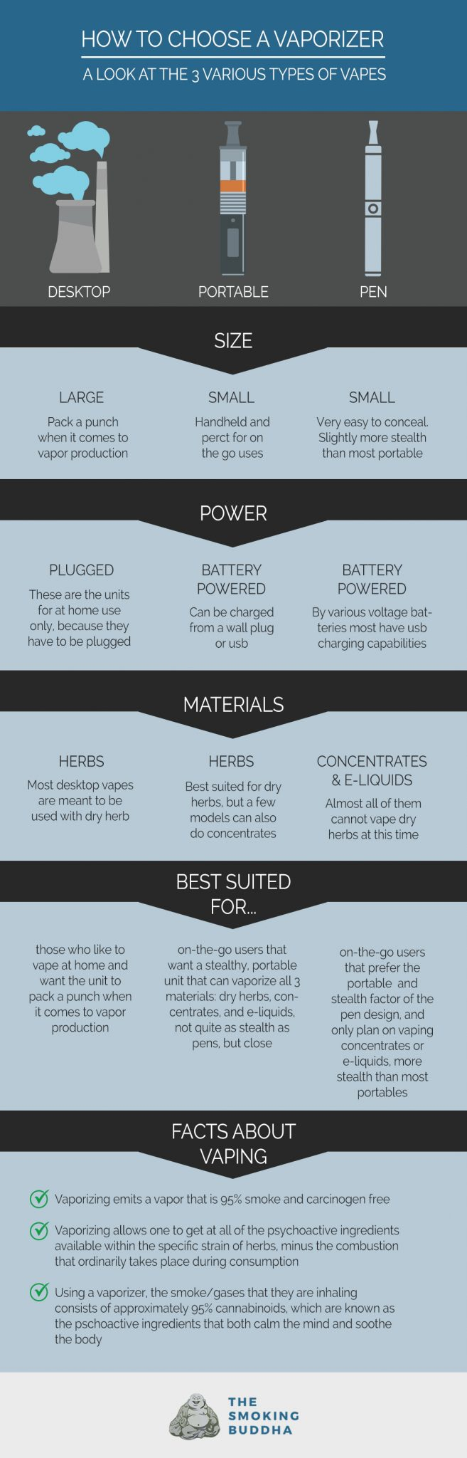 How to Choose a Vaporizer